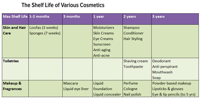 shelf life of cosmetics chart