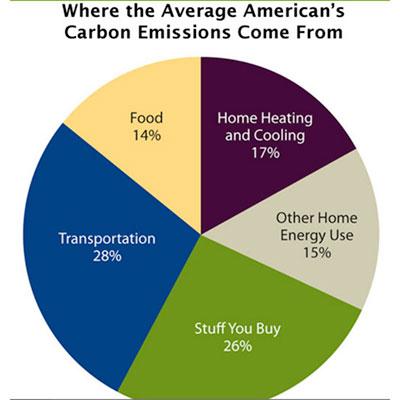 carbon emissions sources